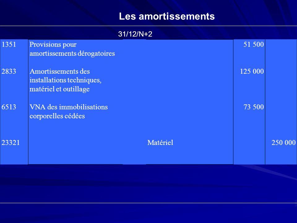 Les amortissements 1351 2833 6513 23321 Provisions pour amortissements dérogatoires Amortissements des installations techniques, matériel et outillage