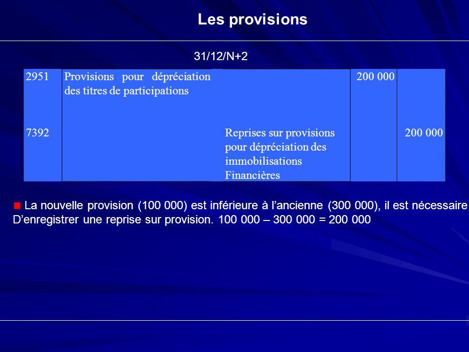 Les provisions 2951 7392 Provisions pour dépréciation des titres de participations Reprises sur provisions pour dépréciation des immobilisations Finan