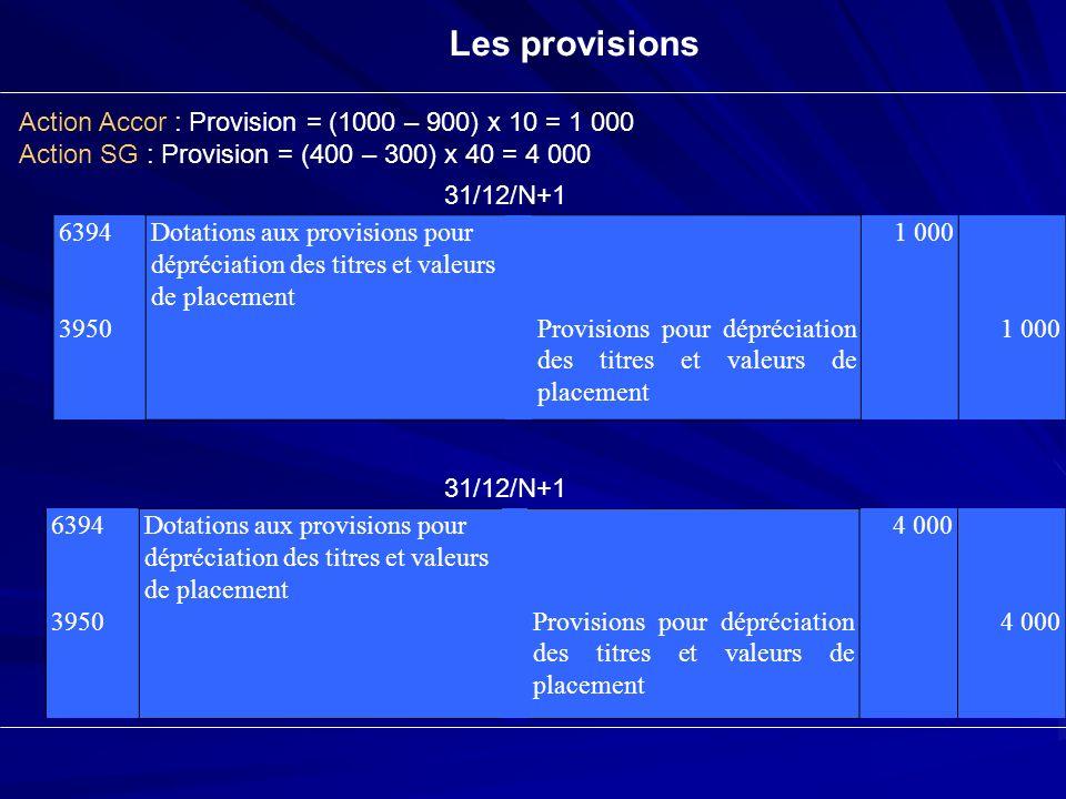 Les provisions 6394 3950 Dotations aux provisions pour dépréciation des titres et valeurs de placement Provisions pour dépréciation des titres et vale