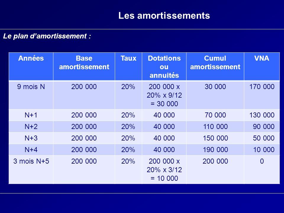 Les amortissements Le plan damortissement : AnnéesBase amortissement TauxDotations ou annuités Cumul amortissement VNA 9 mois N200 00020%200 000 x 20%