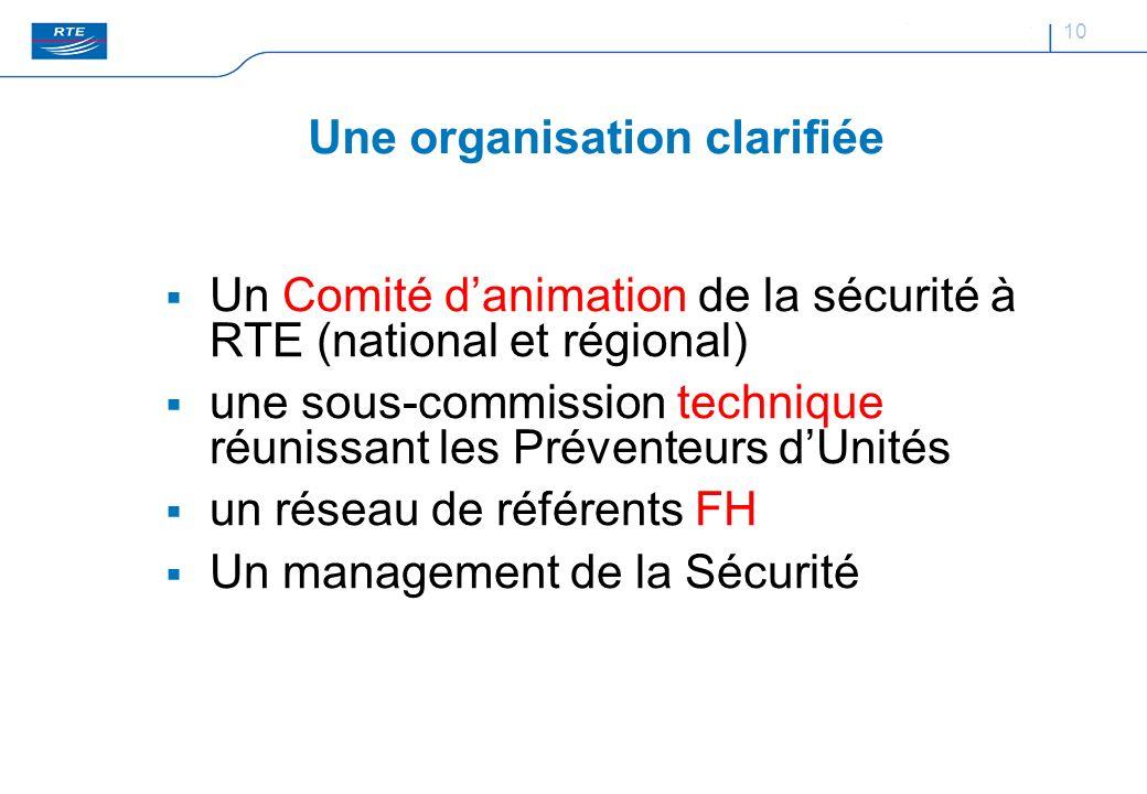 10 Une organisation clarifiée Un Comité danimation de la sécurité à RTE (national et régional) une sous-commission technique réunissant les Préventeur