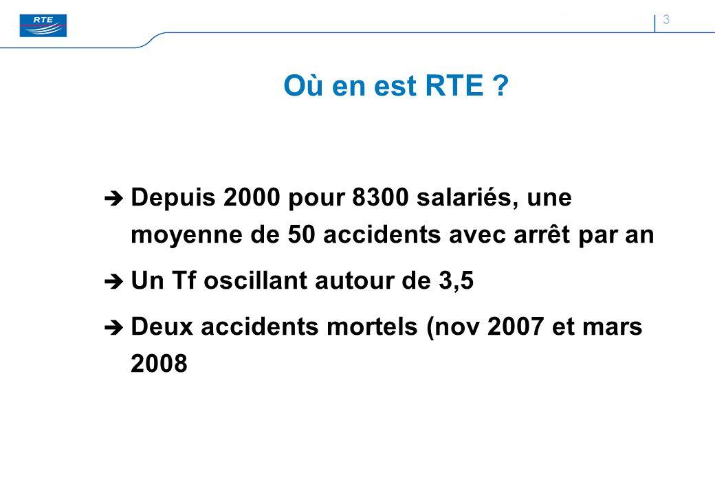3 Où en est RTE ? Depuis 2000 pour 8300 salariés, une moyenne de 50 accidents avec arrêt par an Un Tf oscillant autour de 3,5 Deux accidents mortels (