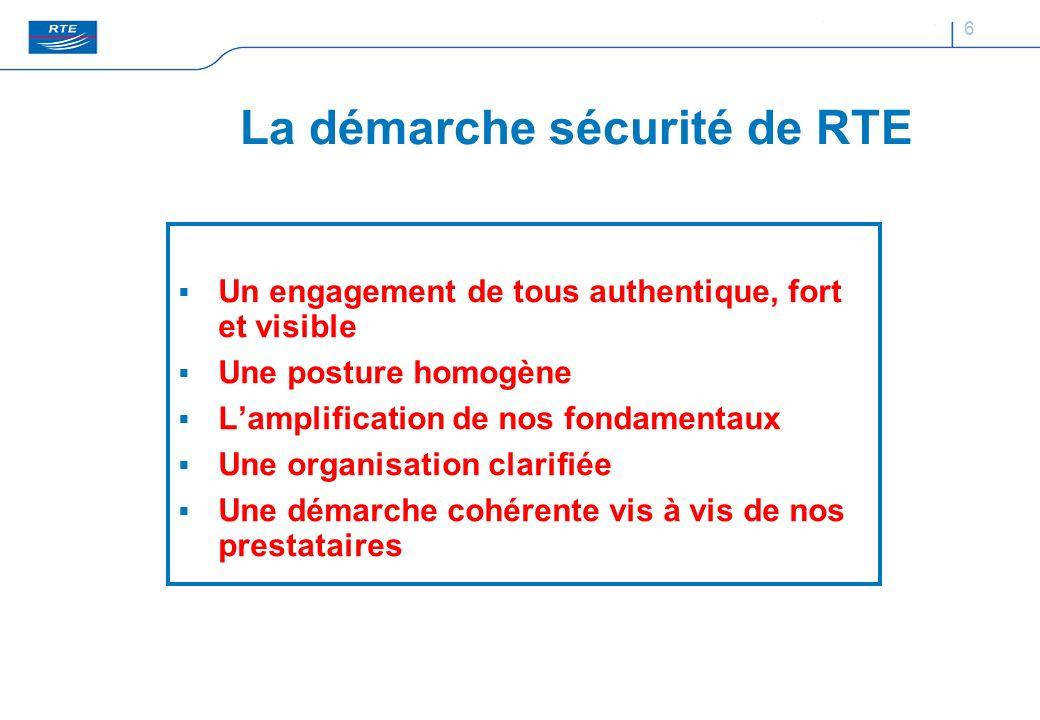 6 La démarche sécurité de RTE Un engagement de tous authentique, fort et visible Une posture homogène Lamplification de nos fondamentaux Une organisat