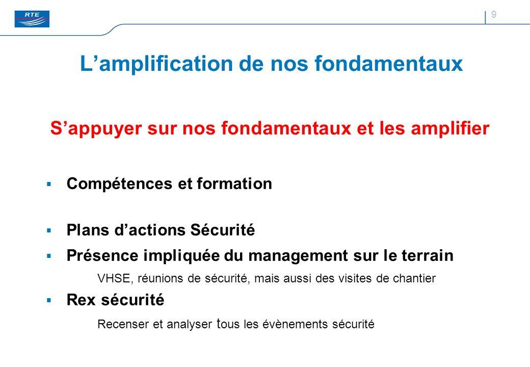 9 Lamplification de nos fondamentaux Sappuyer sur nos fondamentaux et les amplifier Compétences et formation Plans dactions Sécurité Présence impliqué