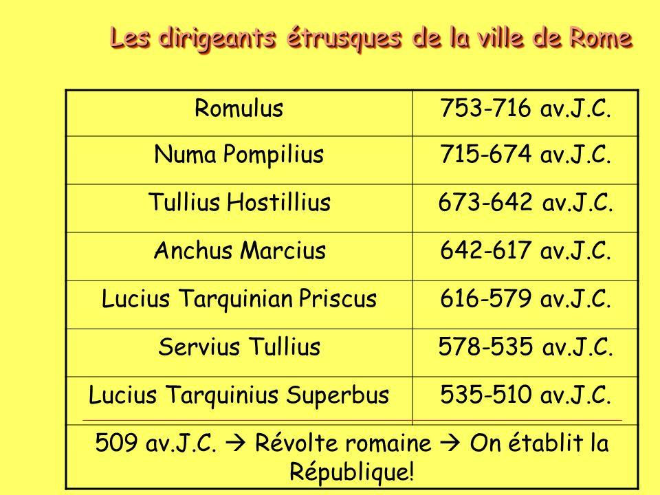 Les dirigeants étrusques de la ville de Rome Romulus753-716 av.J.C. Numa Pompilius715-674 av.J.C. Tullius Hostillius673-642 av.J.C. Anchus Marcius642-