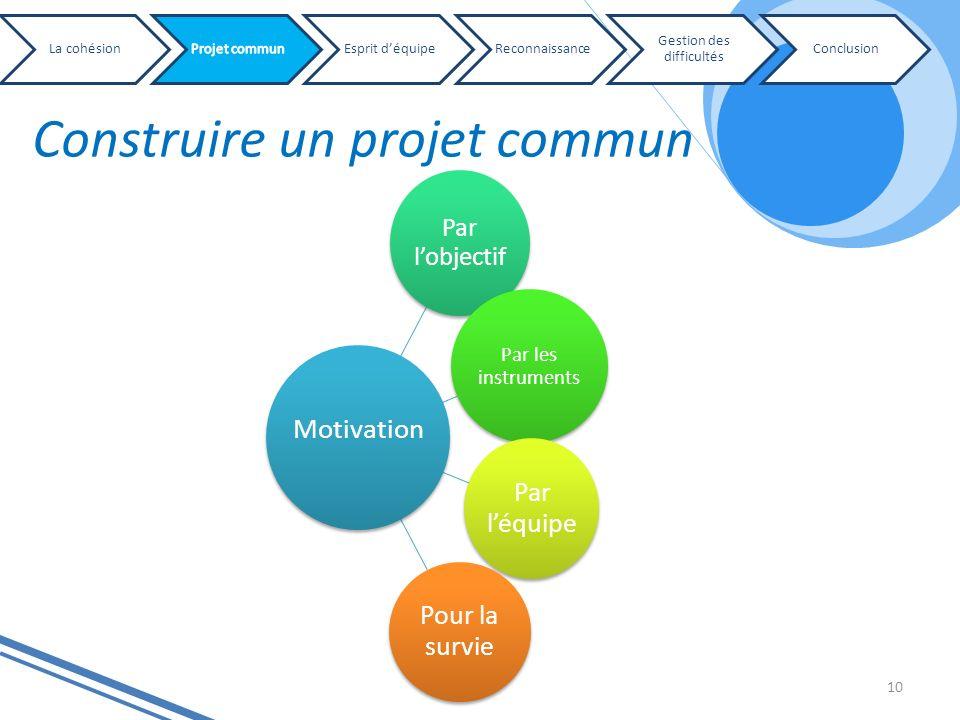 Construire un projet commun 10 Par lobjectif Par les instruments Par léquipe Pour la survie Motivation La cohésionEsprit déquipeReconnaissance Gestion