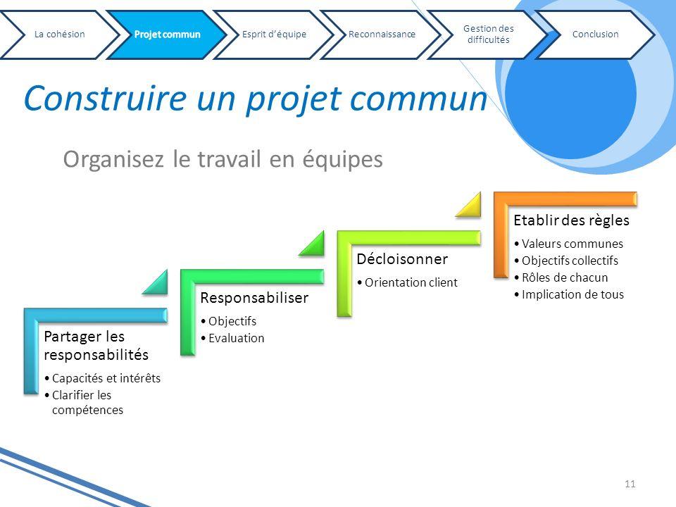 Construire un projet commun 11 Partager les responsabilités Capacités et intérêts Clarifier les compétences Responsabiliser Objectifs Evaluation Déclo