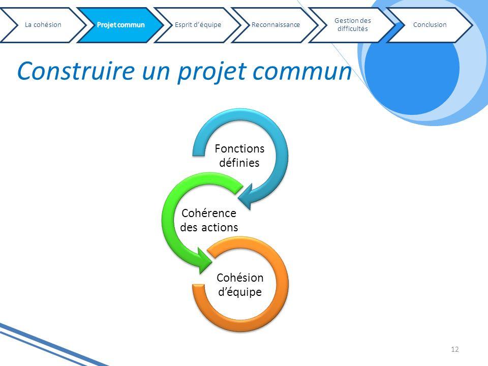 Construire un projet commun 12 Fonctions définies Cohérence des actions Cohésion déquipe La cohésionEsprit déquipeReconnaissance Gestion des difficult