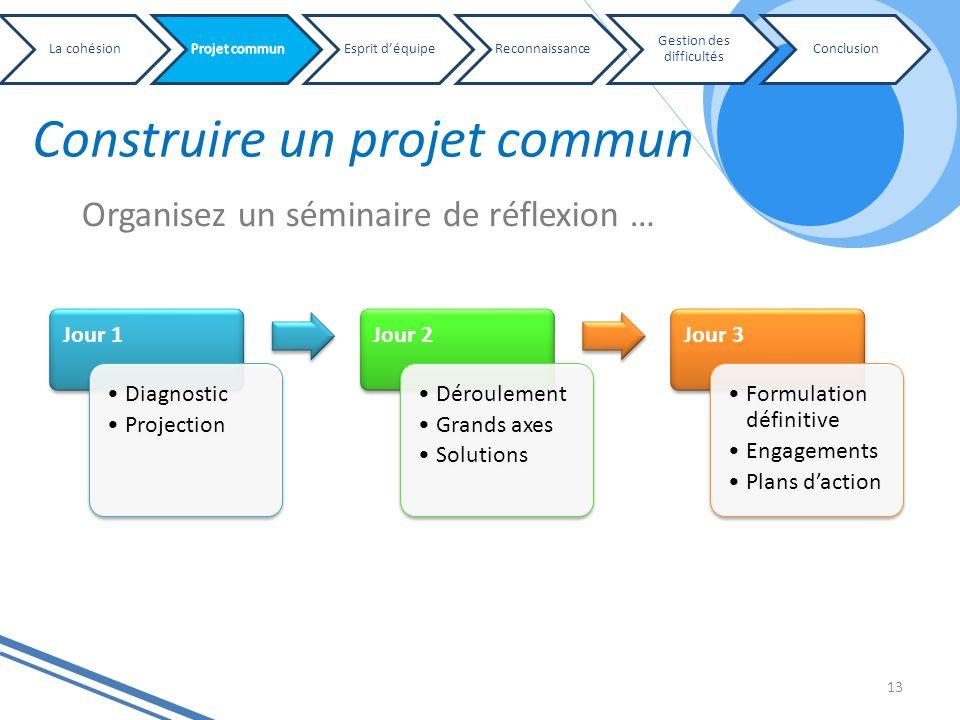 Construire un projet commun 13 Jour 1 Diagnostic Projection Jour 2 Déroulement Grands axes Solutions Jour 3 Formulation définitive Engagements Plans d