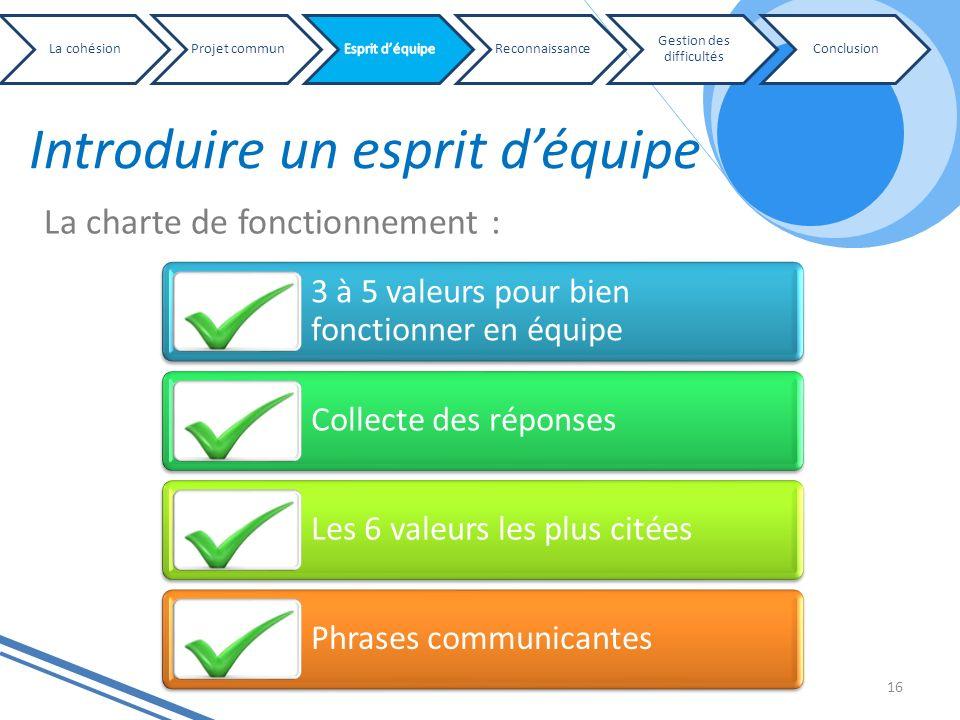 16 Introduire un esprit déquipe La charte de fonctionnement : 3 à 5 valeurs pour bien fonctionner en équipe Collecte des réponses Les 6 valeurs les pl