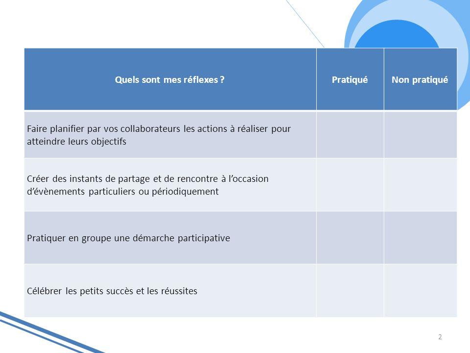2 Quels sont mes réflexes ?PratiquéNon pratiqué Faire planifier par vos collaborateurs les actions à réaliser pour atteindre leurs objectifs Créer des
