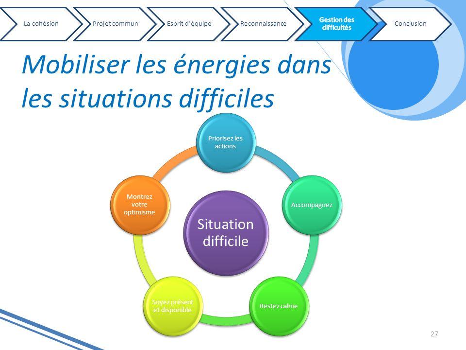 Mobiliser les énergies dans les situations difficiles 27 Situation difficile Priorisez les actions AccompagnezRestez calme Soyez présent et disponible