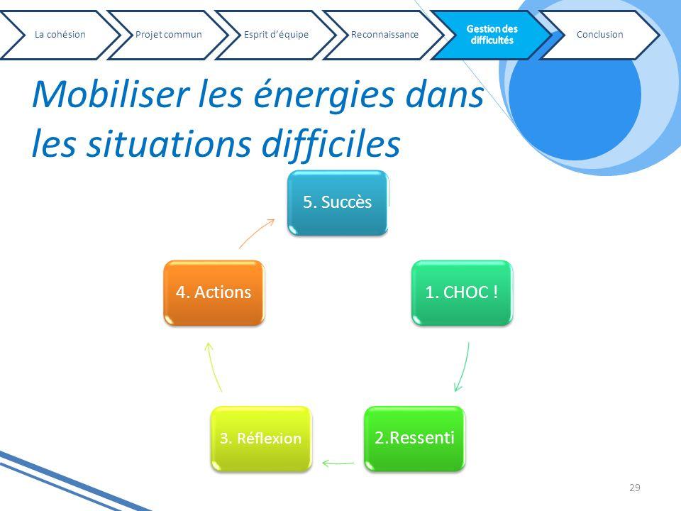 Mobiliser les énergies dans les situations difficiles 29 5. Succès1. CHOC !2.Ressenti 3. Réflexion 4. Actions La cohésionProjet communEsprit déquipeRe