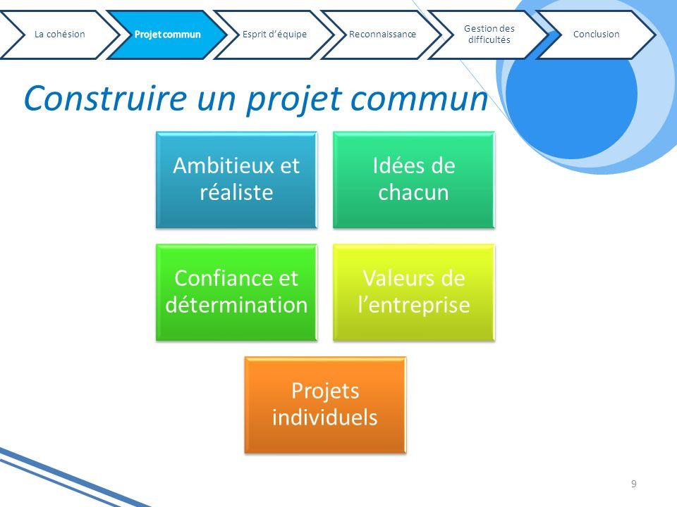 Construire un projet commun 9 Ambitieux et réaliste Idées de chacun Confiance et détermination Valeurs de lentreprise Projets individuels La cohésionE