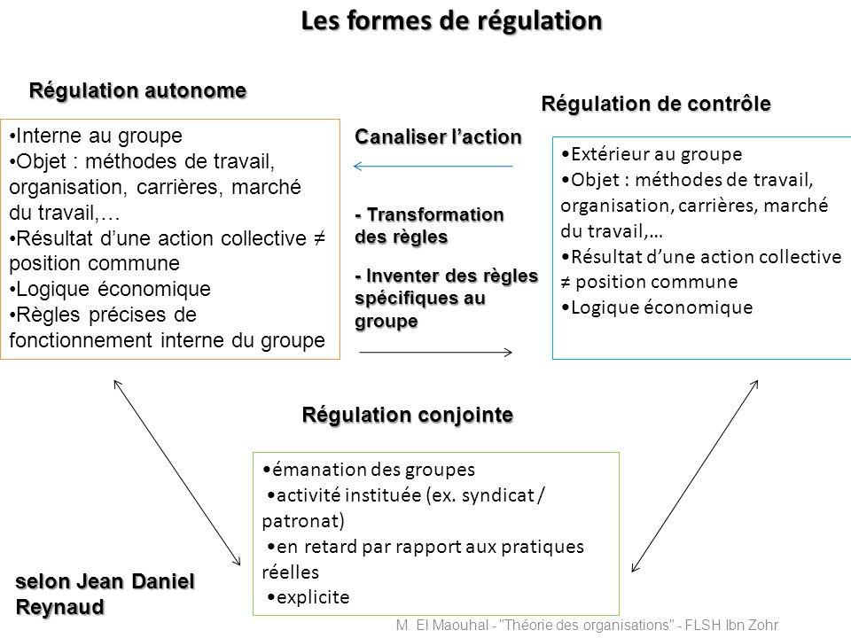 Les formes de régulation Interne au groupe Objet : méthodes de travail, organisation, carrières, marché du travail,… Résultat dune action collective p