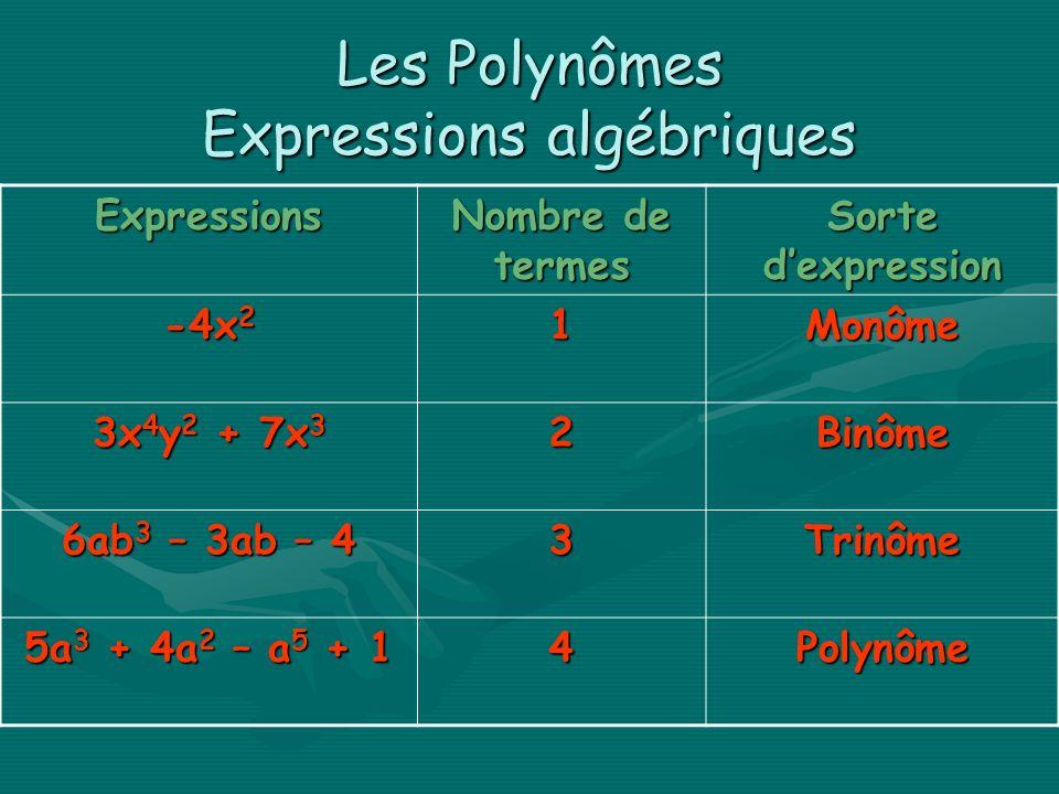 Les Polynômes Expressions algébriques Expressions Nombre de termes Sorte dexpression -4x 2 1Monôme 3x 4 y 2 + 7x 3 2Binôme 6ab 3 – 3ab – 4 3Trinôme 5a 3 + 4a 2 – a 5 + 1 4Polynôme