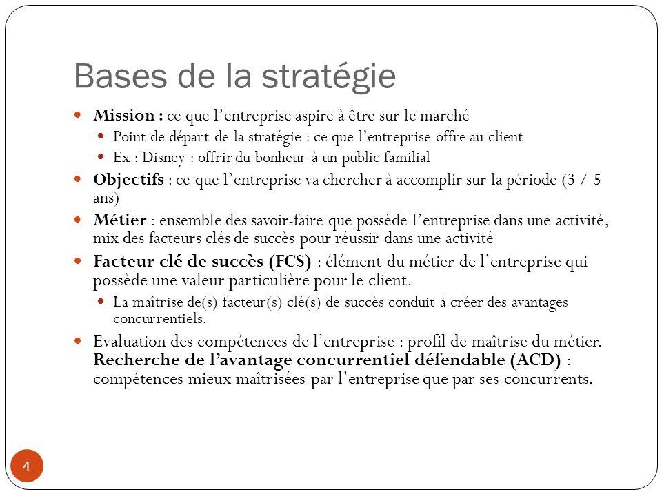 Niveaux de la stratégie 5 2 niveaux essentiels de décision : Corporate strategy : lensemble de lentreprise (si elle a plusieurs activités) Comment doit évoluer notre mission à lavenir .