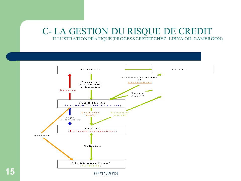 07/11/2013 15 C- LA GESTION DU RISQUE DE CREDIT ILLUSTRATION PRATIQUE (PROCESS CREDIT CHEZ LIBYA OIL CAMEROON)
