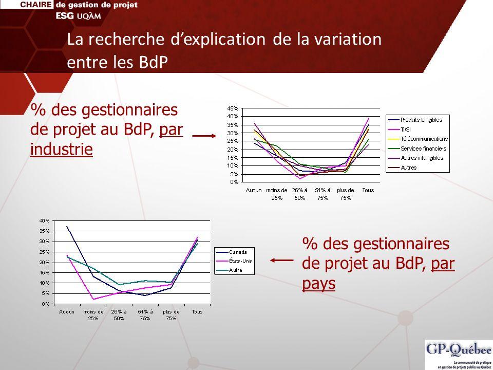 % des gestionnaires de projet au BdP, par industrie % des gestionnaires de projet au BdP, par pays La recherche dexplication de la variation entre les
