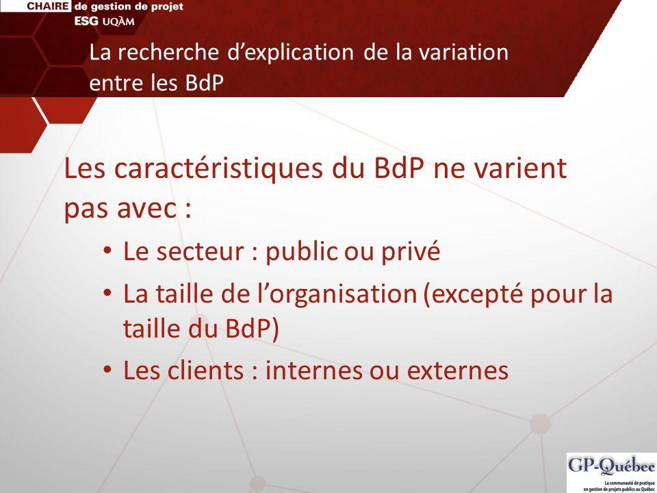 Les caractéristiques du BdP ne varient pas avec : Le secteur : public ou privé La taille de lorganisation (excepté pour la taille du BdP) Les clients