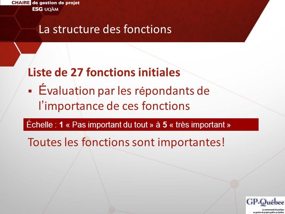 Liste de 27 fonctions initiales É valuation par les r é pondants de l importance de ces fonctions Toutes les fonctions sont importantes! Échelle : 1 «
