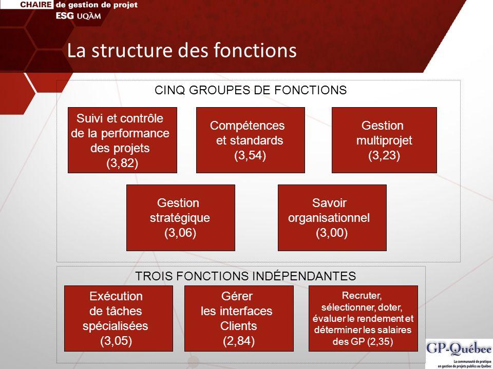 Suivi et contrôle de la performance des projets (3,82) Compétences et standards (3,54) Gestion multiprojet (3,23) Gestion stratégique (3,06) Savoir or