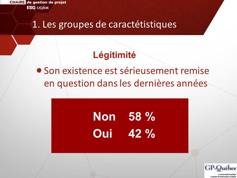 Son existence est sérieusement remise en question dans les dernières années Non58 % Oui42 % Légitimité 1. Les groupes de caractétistiques