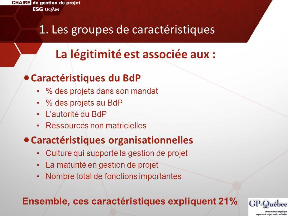 Caractéristiques du BdP % des projets dans son mandat % des projets au BdP Lautorité du BdP Ressources non matricielles Caractéristiques organisationn