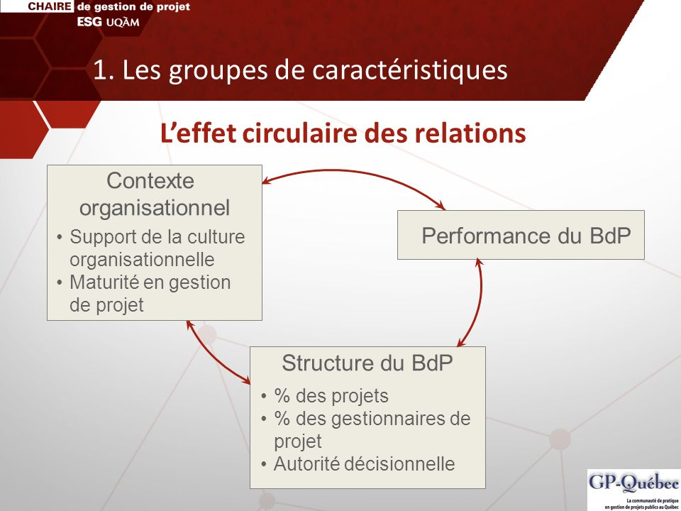 Support de la culture organisationnelle Maturité en gestion de projet Performance du BdP Structure du BdP % des projets % des gestionnaires de projet