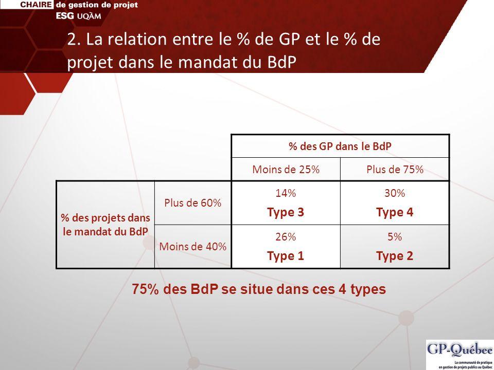 % des GP dans le BdP Moins de 25%Plus de 75% % des projets dans le mandat du BdP Plus de 60% 14% Type 3 30% Type 4 Moins de 40% 26% Type 1 5% Type 2 7