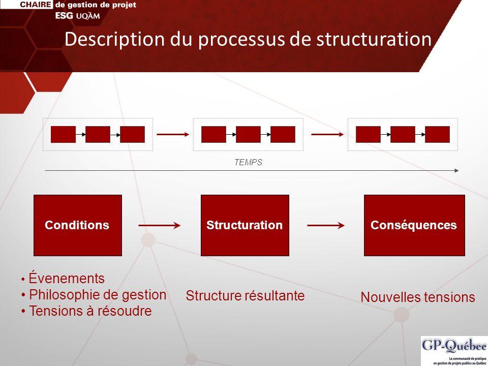 Description du processus de structuration ConditionsStructurationConséquences Évenements Philosophie de gestion Tensions à résoudre Structure résultan