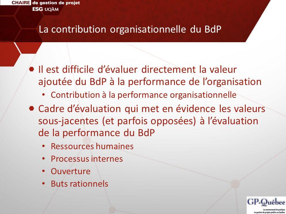 La contribution organisationnelle du BdP Il est difficile dévaluer directement la valeur ajoutée du BdP à la performance de lorganisation Contribution