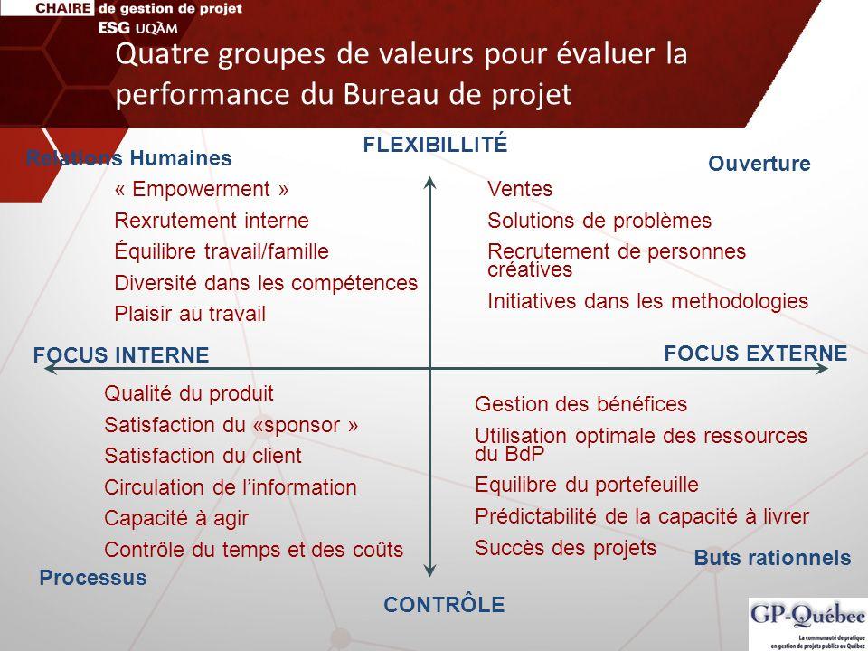 Quatre groupes de valeurs pour évaluer la performance du Bureau de projet FLEXIBILLITÉ CONTRÔLE FOCUS INTERNE FOCUS EXTERNE Relations Humaines « Empow