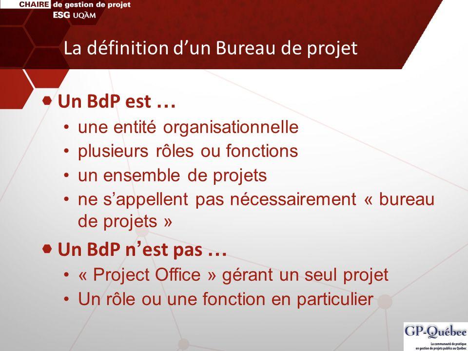 Un BdP est … une entité organisationnelle plusieurs rôles ou fonctions un ensemble de projets ne sappellent pas nécessairement « bureau de projets » U