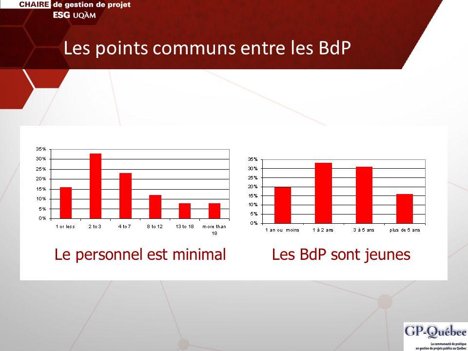 Les BdP sont jeunesLe personnel est minimal Les points communs entre les BdP