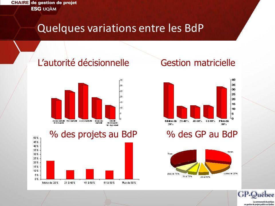 Lautorité décisionnelleGestion matricielle % des projets au BdP% des GP au BdP Quelques variations entre les BdP