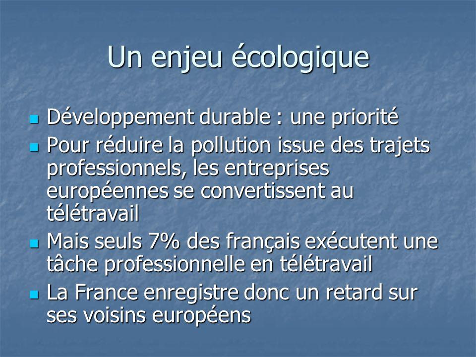 Un sujet dactualité récurrent en France Novembre 2009 : la France accuse toujours un retard sur ses voisins européen en matière de télétravail Novembre 2009 : la France accuse toujours un retard sur ses voisins européen en matière de télétravail http ://www.localtis.info/cs/ContentServer ?c=artVeille&pagename=Localtis%2FartVeille%2FartVeille &cid=1250259205965 http ://www.localtis.info/cs/ContentServer ?c=artVeille&pagename=Localtis%2FartVeille%2FartVeille &cid=1250259205965 Des obstacles persistant au développement du télétravail Des obstacles persistant au développement du télétravail http://www.journaldunet.com/management/breve/43681/teletravail---des-pistes-pour-le-developper- en-france.shtml http://www.journaldunet.com/management/breve/43681/teletravail---des-pistes-pour-le-developper- en-france.shtml Les chefs dentreprises ignorent ce quest le télétravail Les chefs dentreprises ignorent ce quest le télétravail http://www.vocatis.fr/article.php3?id_article=16058 Les salariés redoutent le syndrome de « Big Brother » Les salariés redoutent le syndrome de « Big Brother » http://www.forum-auto.com/les-clubs/section7/sujet318011.htm Mais un encadrement juridique est en cours de validation par le pouvoir législatif Mais un encadrement juridique est en cours de validation par le pouvoir législatif http://www.creation-entreprise.fr/le-teletravail-en-marche-dans-les-entreprises-francaises- n11602.html http://www.creation-entreprise.fr/le-teletravail-en-marche-dans-les-entreprises-francaises- n11602.html Le télétravail : des NTIC au service du développement durable Le télétravail : des NTIC au service du développement durable http://www.greenit.fr/article/acteurs/green-it-le-gouvernement-passe-a-la-vitesse-superieure Le télétravail permettrait de maintenir des populations dans les zones rurales Le télétravail permettrait de maintenir des populations dans les zones rurales http://www.secteurpublic.fr/public/article/teletravail-telecentres-travail-collaboratif-mobilite-des