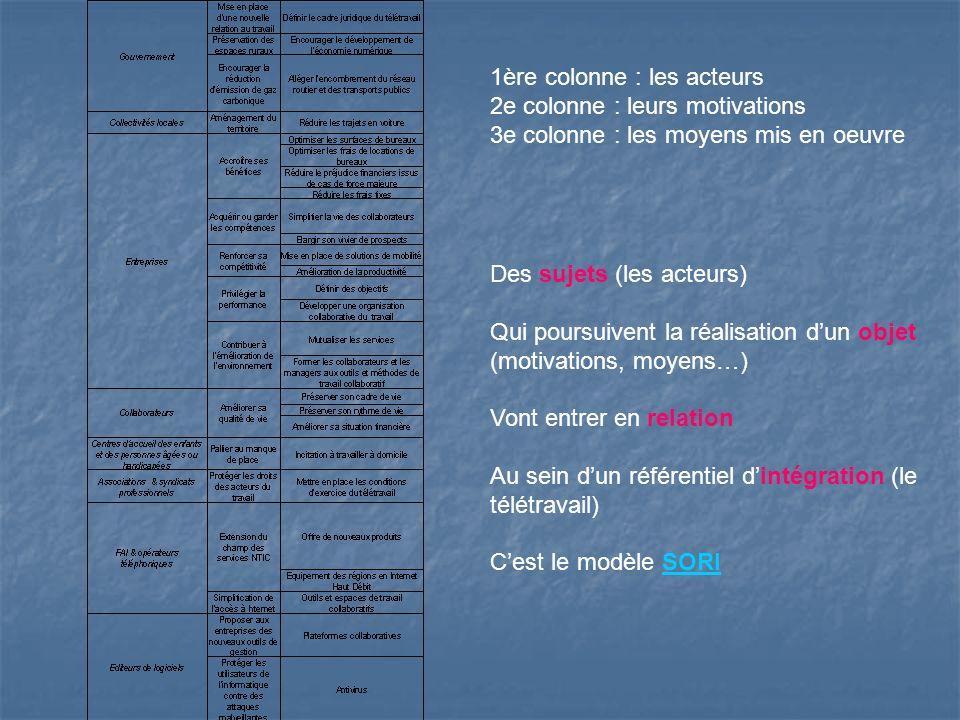 1ère colonne : les acteurs 2e colonne : leurs motivations 3e colonne : les moyens mis en oeuvre Des sujets (les acteurs) Qui poursuivent la réalisation dun objet (motivations, moyens…) Vont entrer en relation Au sein dun référentiel dintégration (le télétravail) Cest le modèle SORISORI