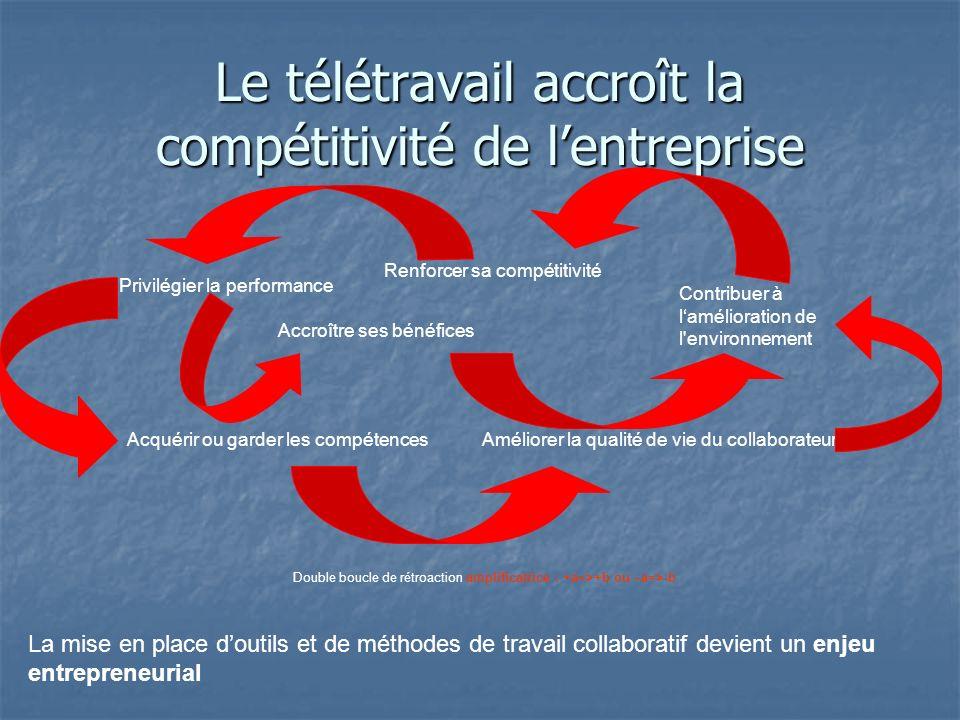 Le télétravail accroît la compétitivité de lentreprise Acquérir ou garder les compétences Renforcer sa compétitivité Privilégier la performance Contribuer à lamélioration de l environnement Améliorer la qualité de vie du collaborateur Double boucle de rétroaction amplificatrice : +a=>+b ou –a=>-b Accroître ses bénéfices La mise en place doutils et de méthodes de travail collaboratif devient un enjeu entrepreneurial