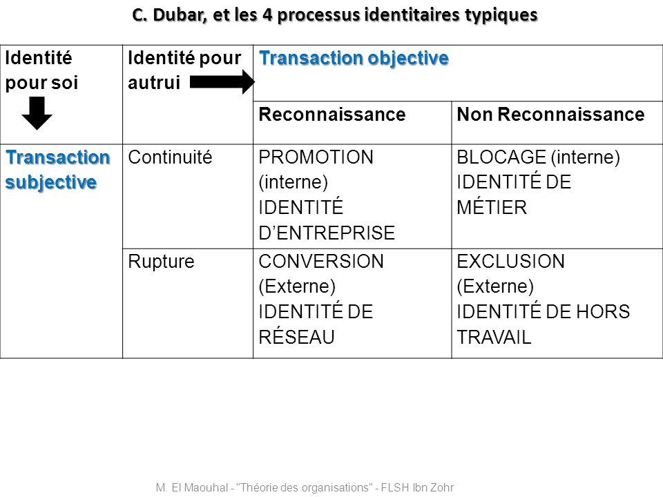 C. Dubar, et les 4 processus identitaires typiques M. El Maouhal -