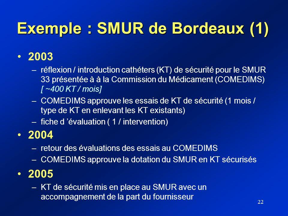 22 Exemple : SMUR de Bordeaux (1) 2003 –réflexion / introduction cathéters (KT) de sécurité pour le SMUR 33 présentée à à la Commission du Médicament