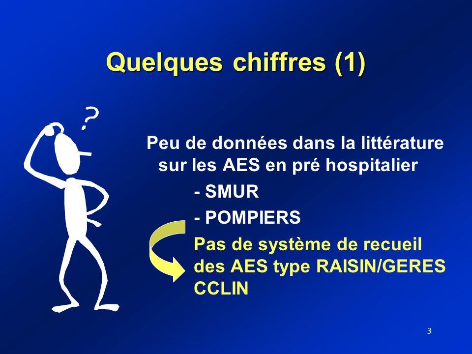 3 Quelques chiffres (1) Peu de données dans la littérature sur les AES en pré hospitalier - SMUR - POMPIERS Pas de système de recueil des AES type RAI