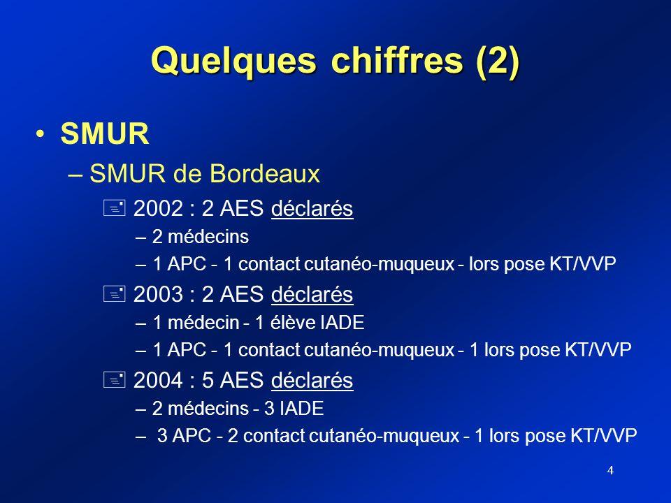 4 Quelques chiffres (2) SMUR –SMUR de Bordeaux + 2002 : 2 AES déclarés –2 médecins –1 APC - 1 contact cutanéo-muqueux - lors pose KT/VVP + 2003 : 2 AE