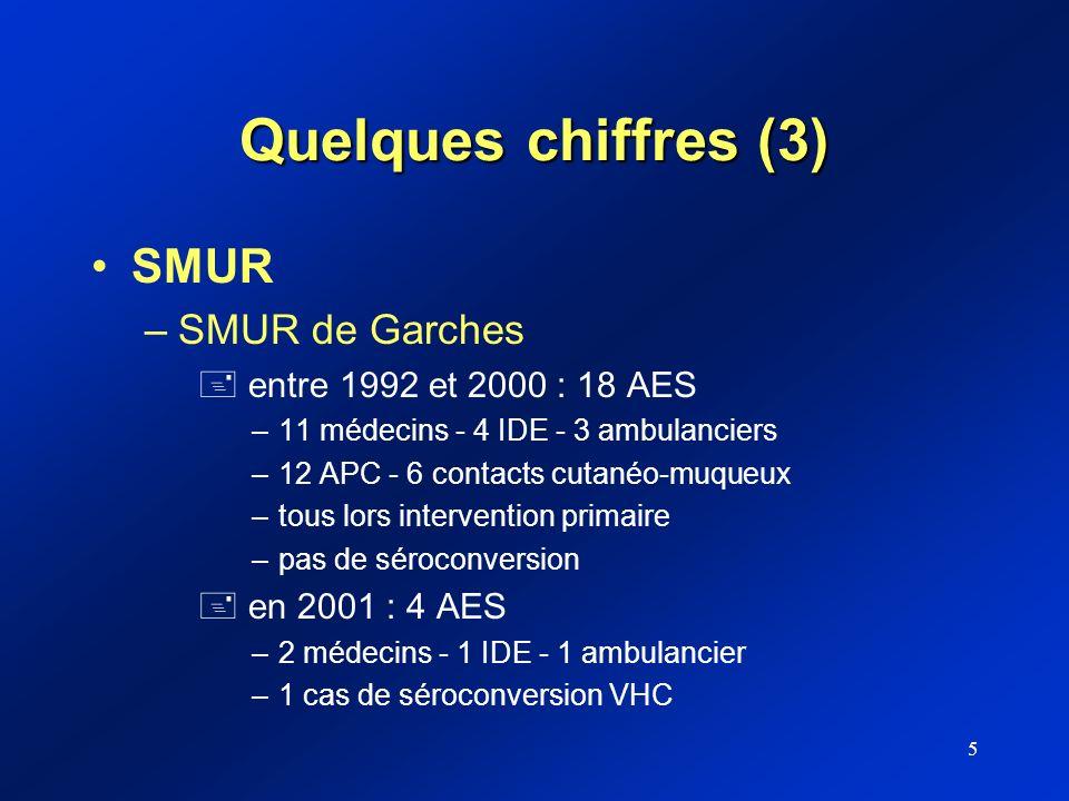 5 Quelques chiffres (3) SMUR –SMUR de Garches + entre 1992 et 2000 : 18 AES –11 médecins - 4 IDE - 3 ambulanciers –12 APC - 6 contacts cutanéo-muqueux