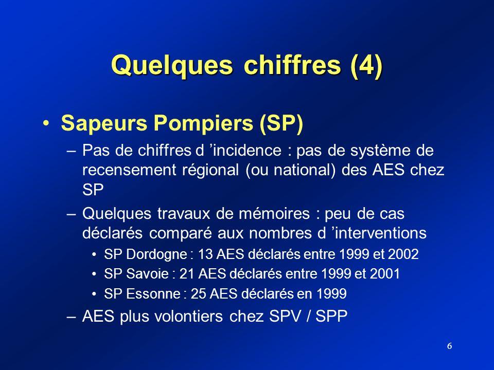 6 Quelques chiffres (4) Sapeurs Pompiers (SP) –Pas de chiffres d incidence : pas de système de recensement régional (ou national) des AES chez SP –Que
