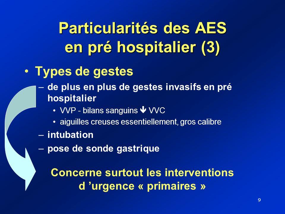 9 Particularités des AES en pré hospitalier (3) Types de gestes –de plus en plus de gestes invasifs en pré hospitalier VVP - bilans sanguins VVC aigui