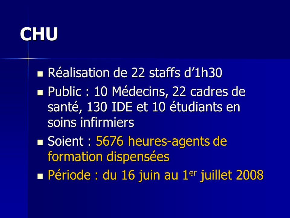 CHU Réalisation de 22 staffs d1h30 Réalisation de 22 staffs d1h30 Public : 10 Médecins, 22 cadres de santé, 130 IDE et 10 étudiants en soins infirmier