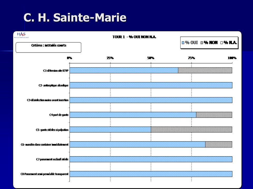 C. H. Sainte-Marie