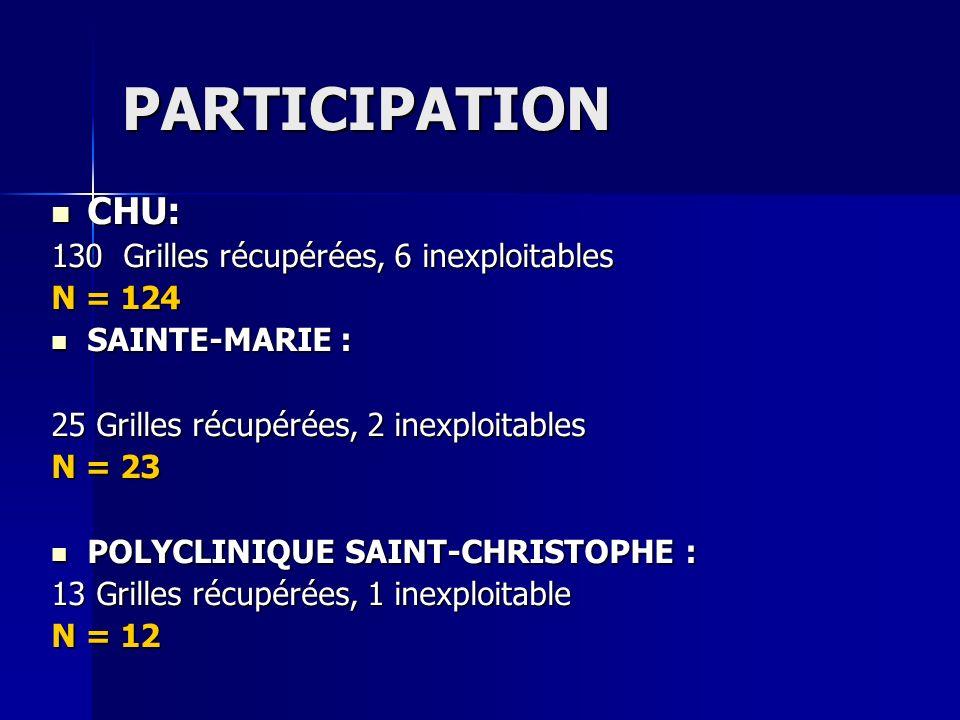 PARTICIPATION CHU: CHU: 130 Grilles récupérées, 6 inexploitables N = 124 SAINTE-MARIE : SAINTE-MARIE : 25 Grilles récupérées, 2 inexploitables N = 23