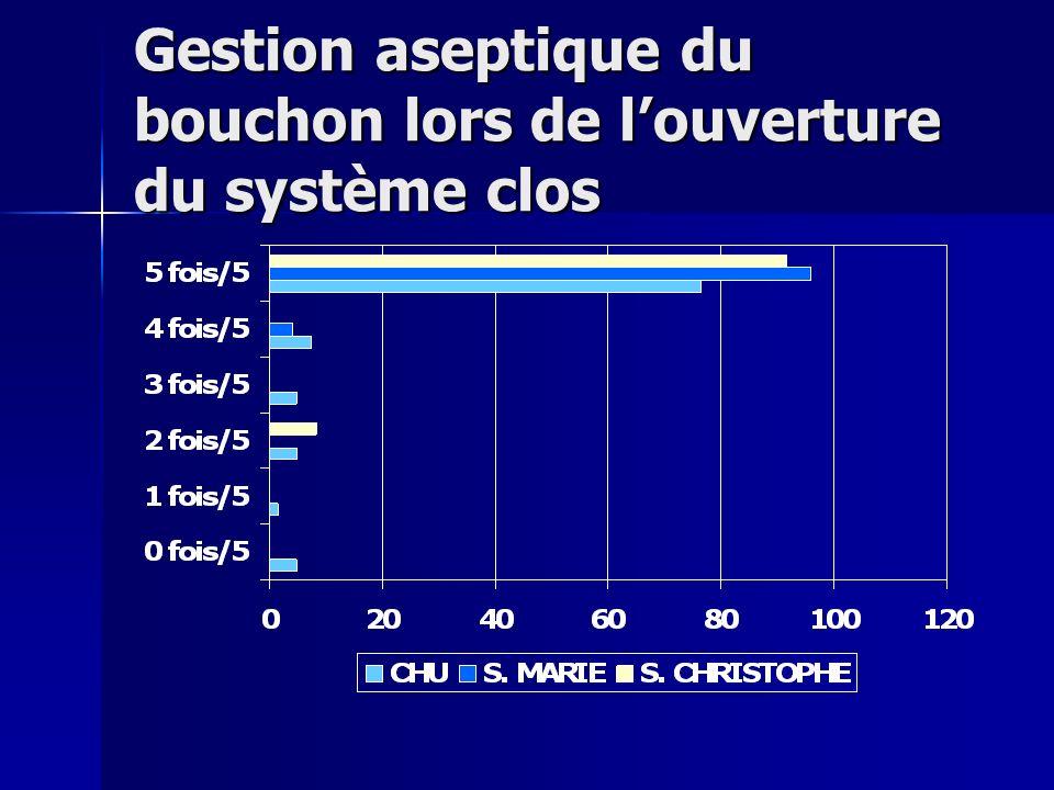 Gestion aseptique du bouchon lors de louverture du système clos